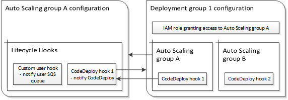 Under the Hood: AWS CodeDeploy and Auto Scaling Integration | AWS
