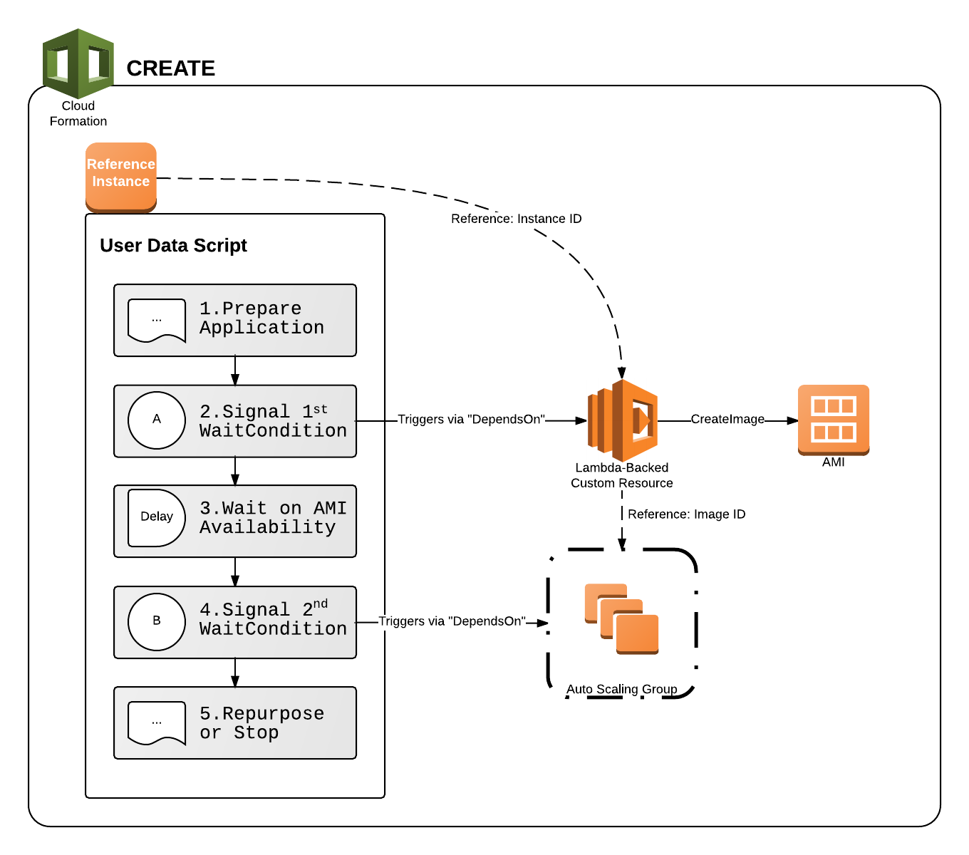 Faster Auto Scaling in AWS CloudFormation Stacks with Lambda-backed