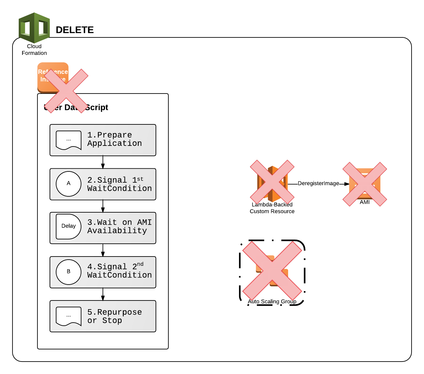 Visualization of AMIManager Custom Resource deletion process