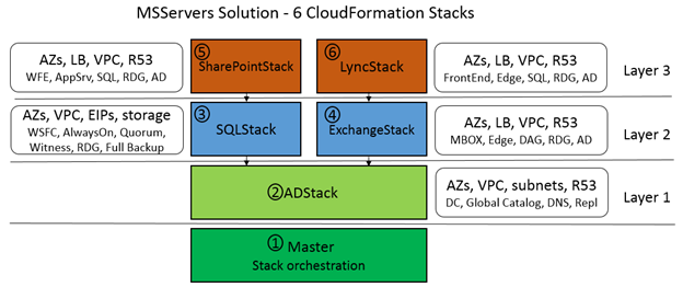 MSServers Solution - 6 CloudFormation Stacks