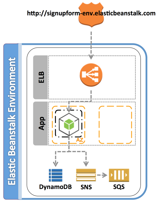 Using DynamoDB and SNS with Elastic Beanstalk in any Supported AWS