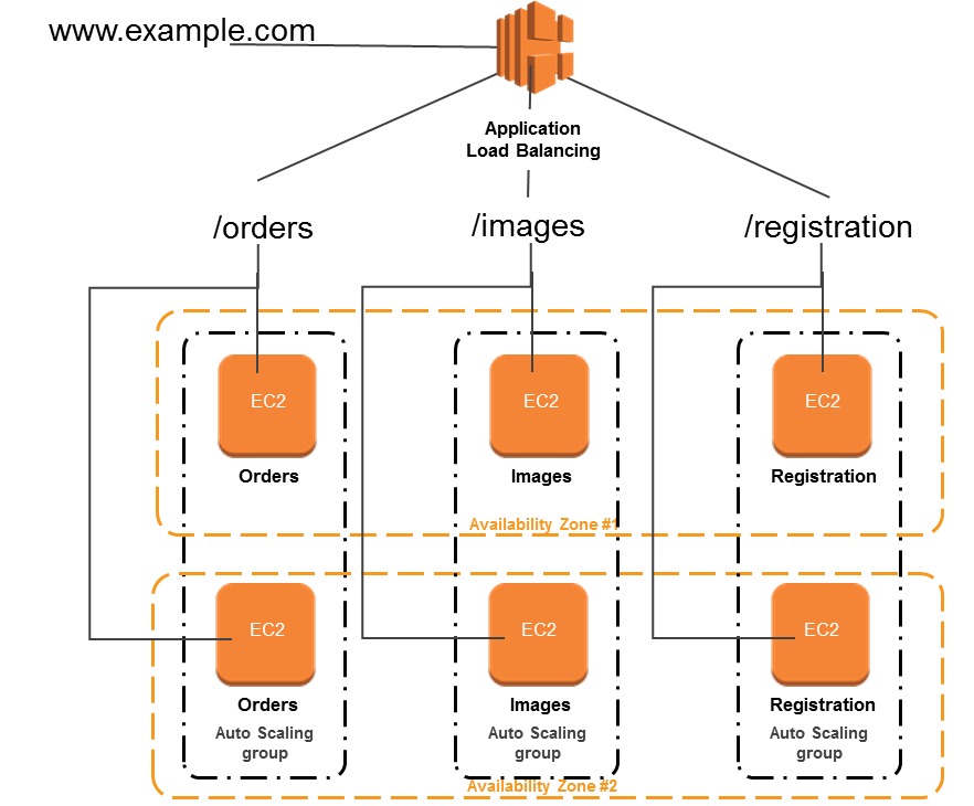 Introducing application load balancer unlocking and optimizing a new architecture shown here accomplishes with a single load balancer what previously required three here weve configured a single application load publicscrutiny Images