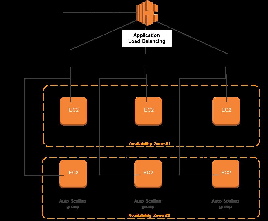 Introducing Application Load Balancer – Unlocking and