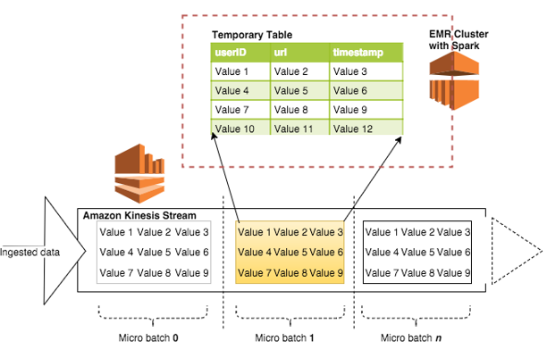 Using Spark SQL for ETL | AWS Big Data Blog
