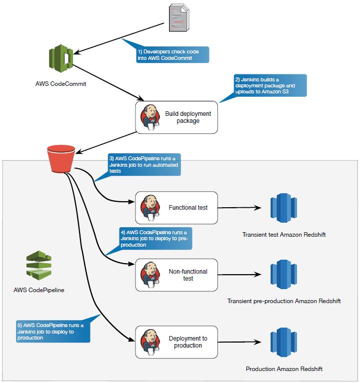 Agile Analytics with Amazon Redshift | AWS Big Data Blog