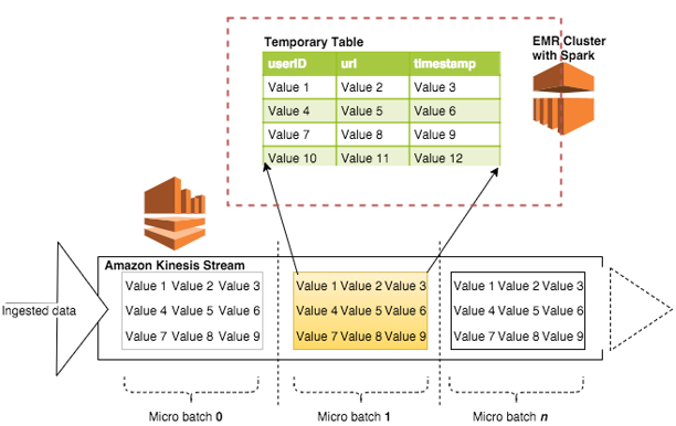 Querying Amazon Kinesis Streams Directly with SQL and Spark