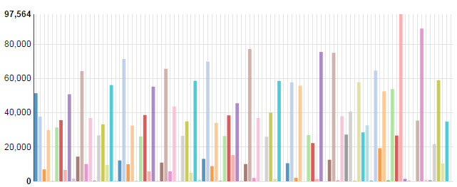 Anomaly Detection Using PySpark, Hive, and Hue on Amazon EMR