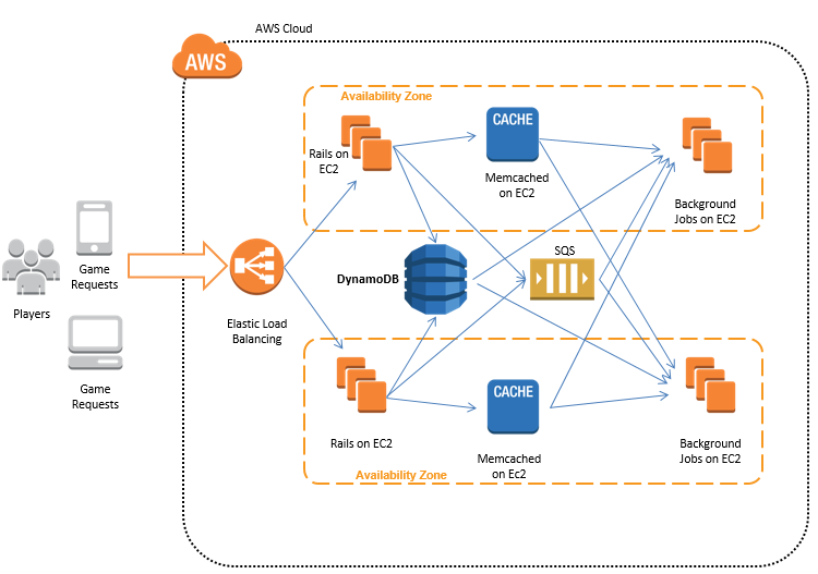Powering Gaming Applications With Amazon DynamoDB AWS Big Data Blog - Game architecture and design
