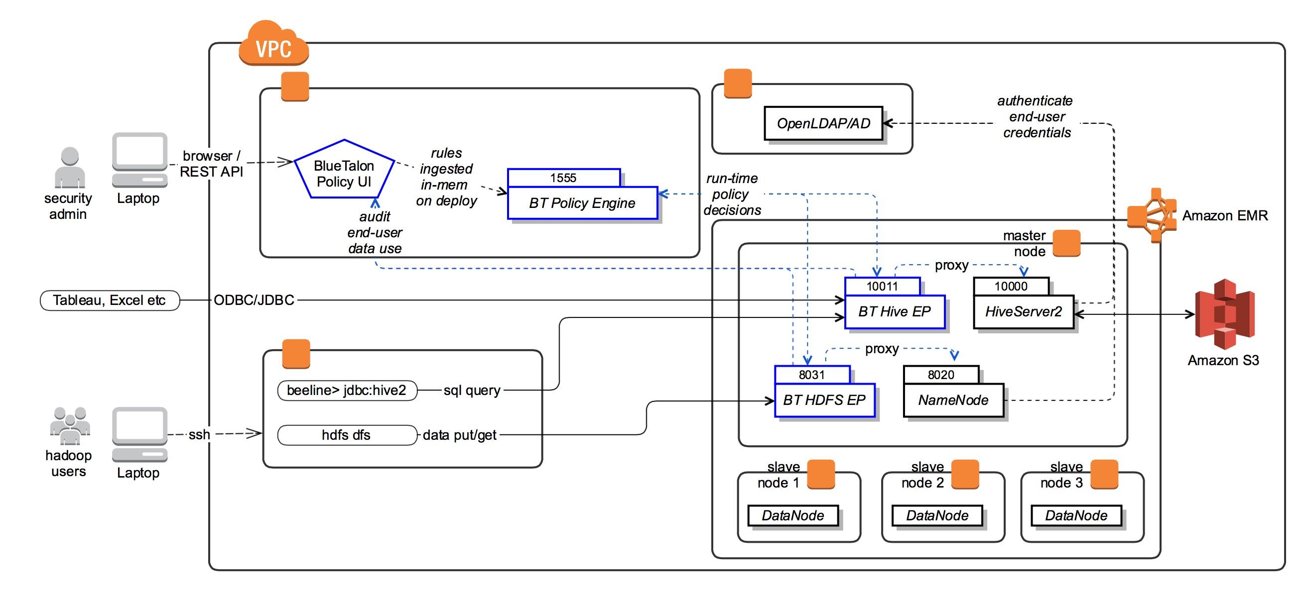 Using BlueTalon with Amazon EMR | AWS Big Data Blog