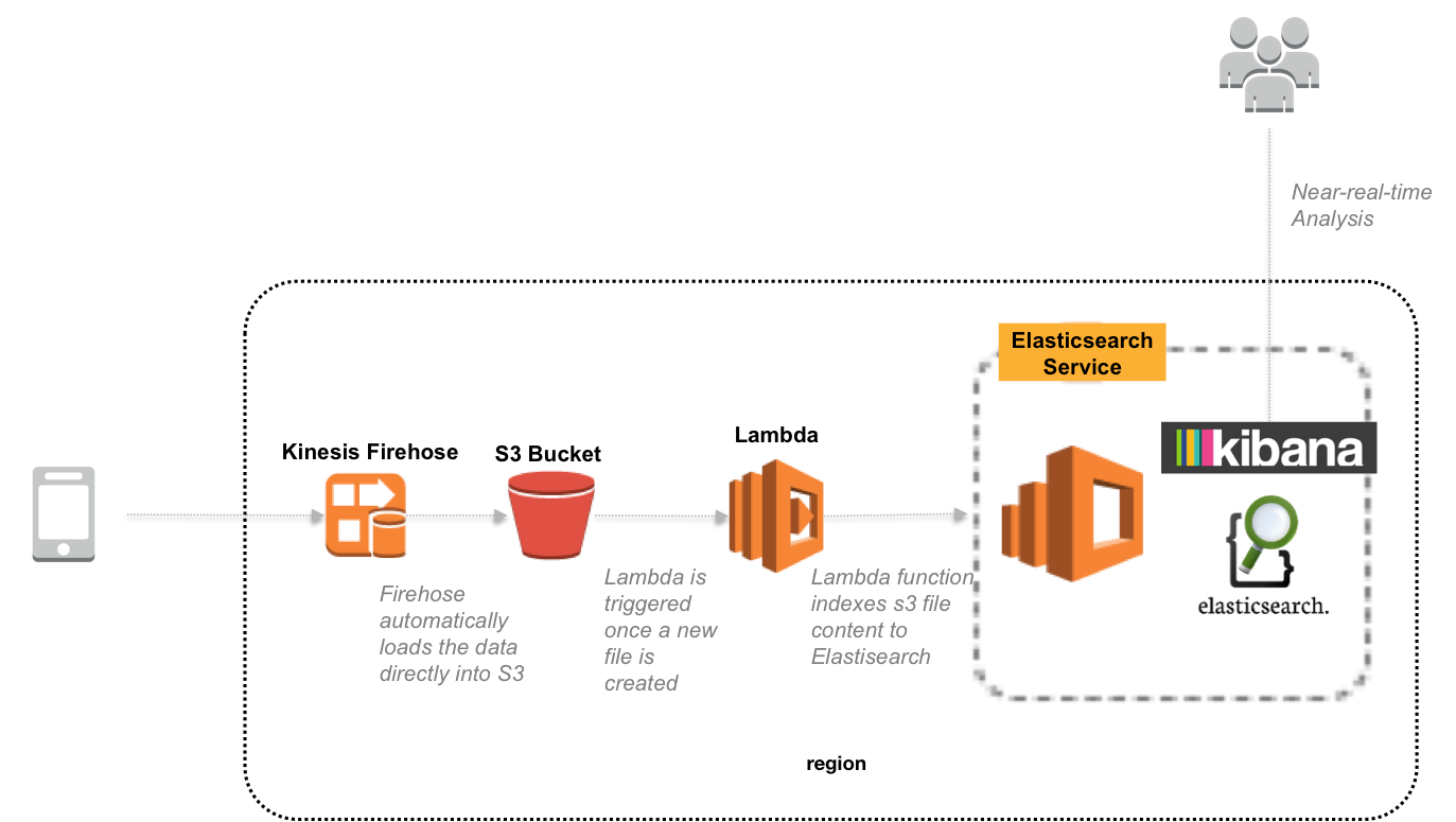 Building a Near Real-Time Discovery Platform with AWS | AWS