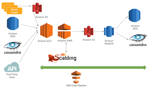 Introducing On-Demand Pipeline Execution in AWS Data Pipeline ...