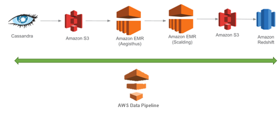 How Coursera Manages Large-Scale ETL using AWS Data Pipeline and ...