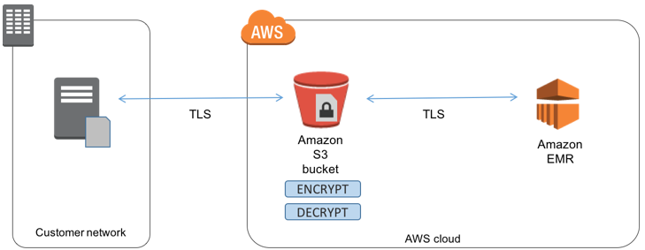 Process Encrypted Data in Amazon EMR with Amazon S3 and AWS