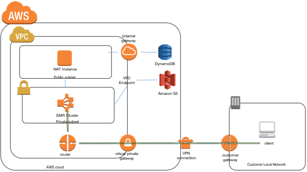 Securely Access Web Interfaces on Amazon EMR Launched in a Private