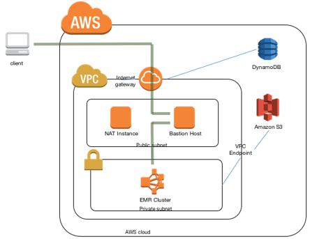 Securely Access Web Interfaces on Amazon EMR Launched in a