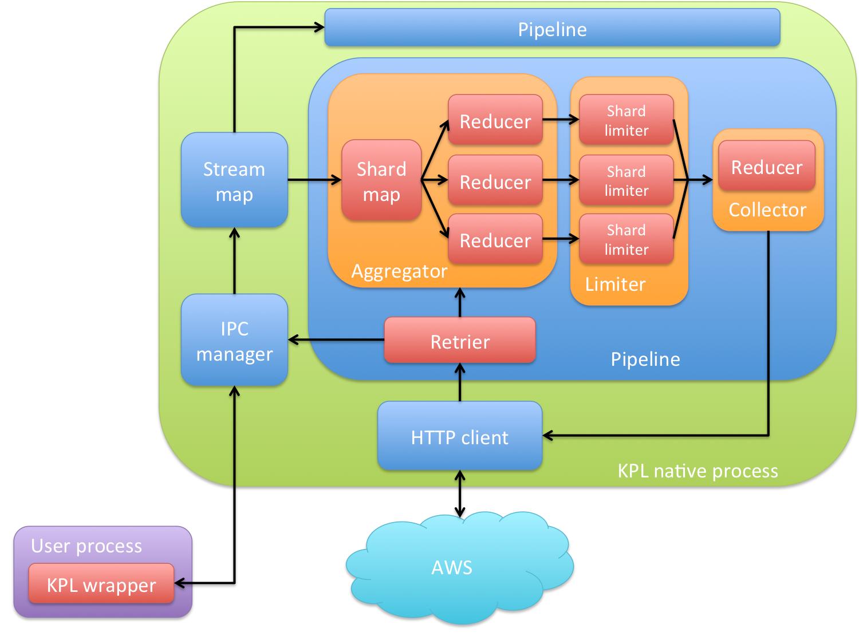 KPL Architecture