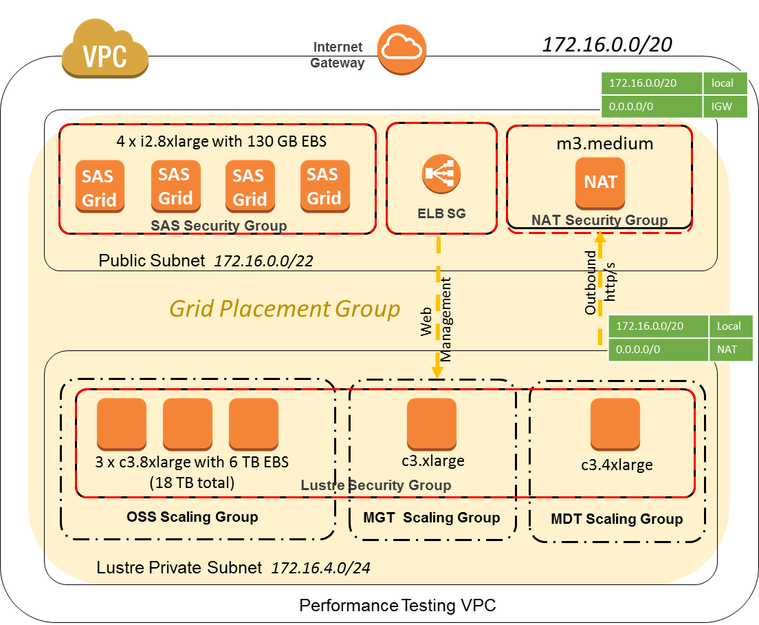 Running A High Performance Sas Grid Manager Cluster On Aws With