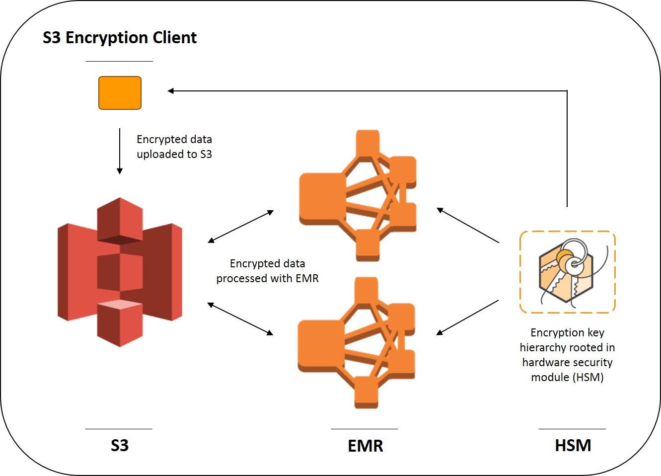 Nasdaq's Architecture using Amazon EMR and Amazon S3 for Ad