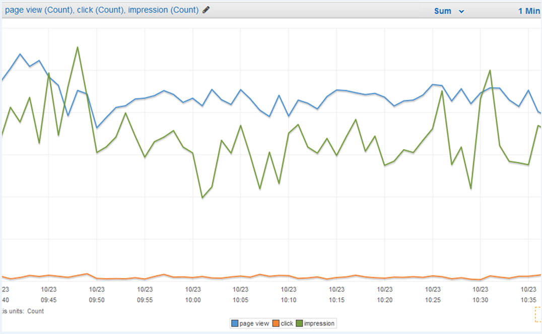 Analyze a Time Series in Real Time with AWS Lambda, Amazon Kinesis