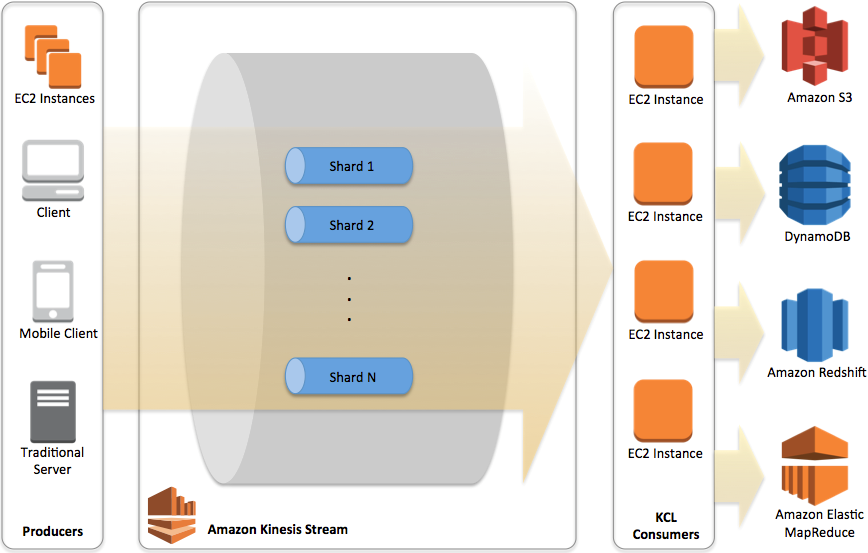 Key components of a typical Amazon Kinesis application