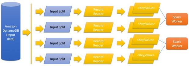 Analyze Your Data on Amazon DynamoDB with Apache Spark | AWS