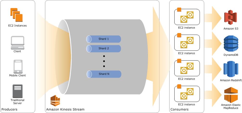 Presto-Amazon Kinesis Connector for Interactively Querying