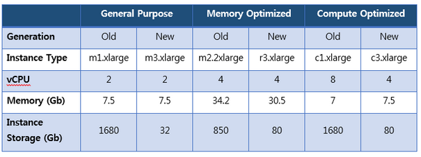 The Impact of Using Latest-Generation Instances for Your