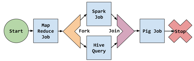 Use Apache Oozie Workflows to Automate Apache Spark Jobs