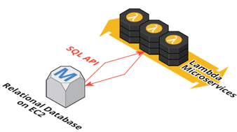 From SQL to Microservices: Integrating AWS Lambda with