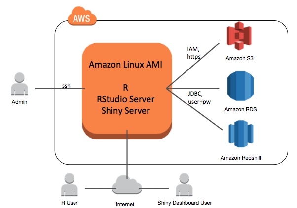 Running R on AWS | AWS Big Data Blog