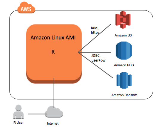 Running R on an Amazon EC2 instance using Amazon Linux AMI
