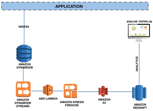 JOIN Amazon Redshift AND Amazon RDS PostgreSQL WITH dblink