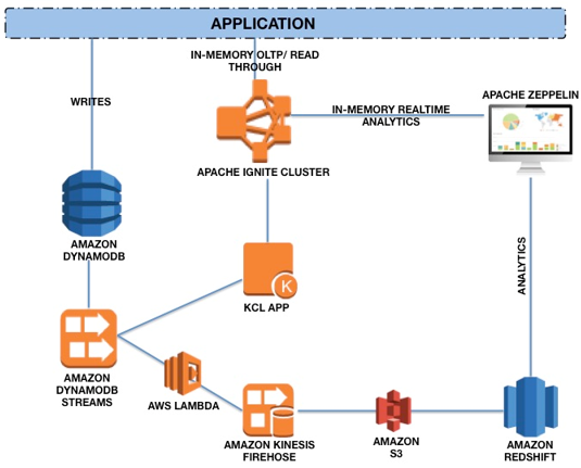 AWS Step Functions and AWS Glue