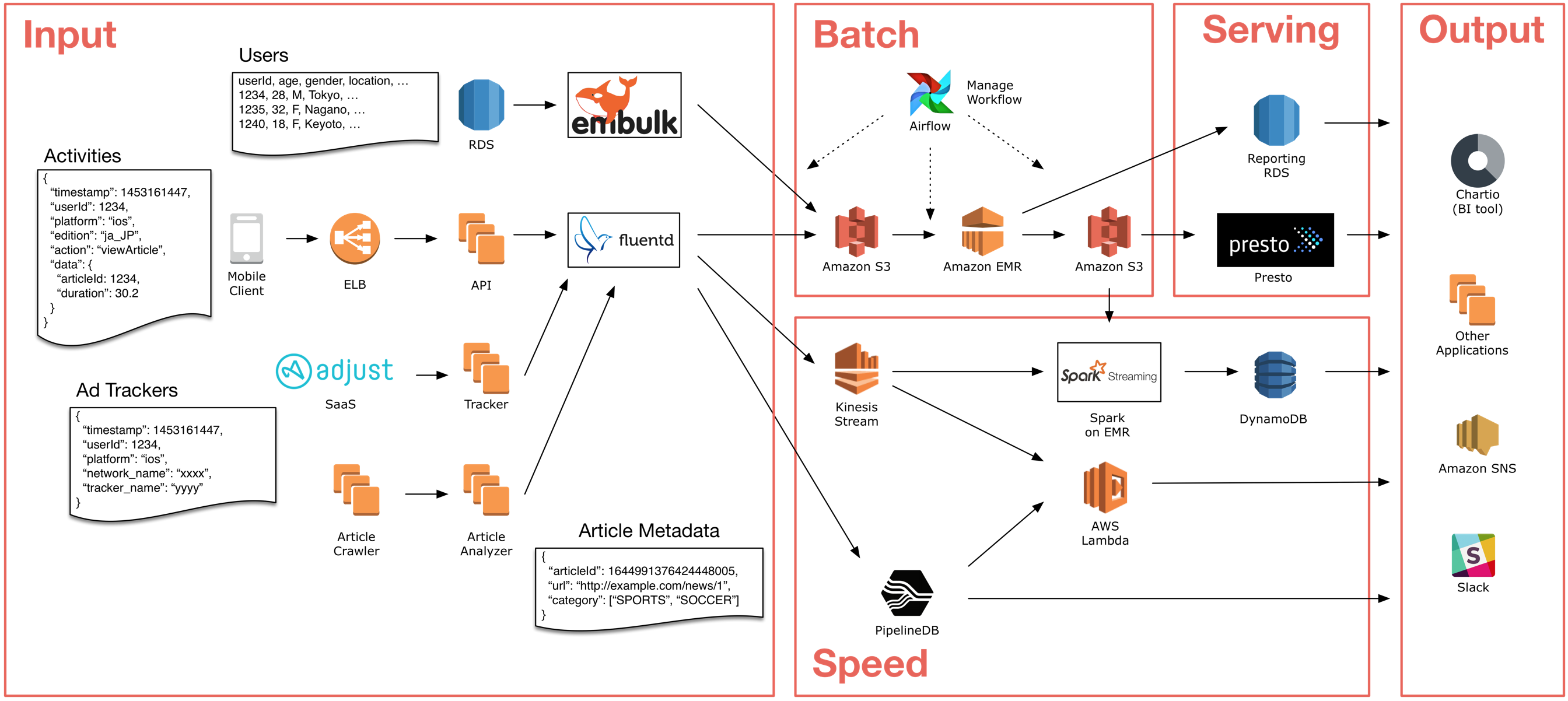 how smartnews built a lambda architecture on aws to analyze customer behavior and recommend content