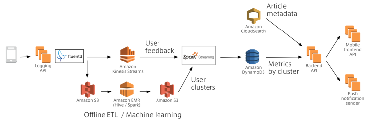 How Smartnews Built A Lambda Architecture On Aws To Analyze Customer