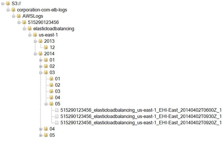 Using Amazon Redshift to Analyze Your Elastic Load Balancer Traffic