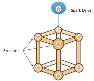 使用 spark-submit 提交用户应用程序