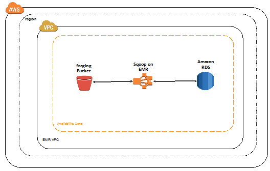 Use Sqoop to Transfer Data from Amazon EMR to Amazon RDS