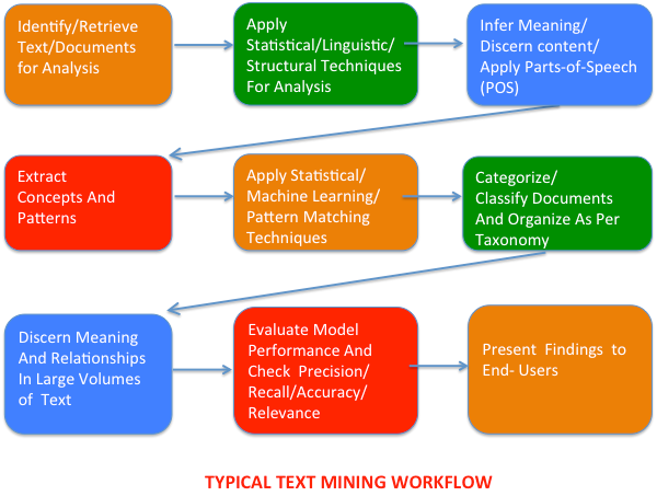 Typical text mining workflow