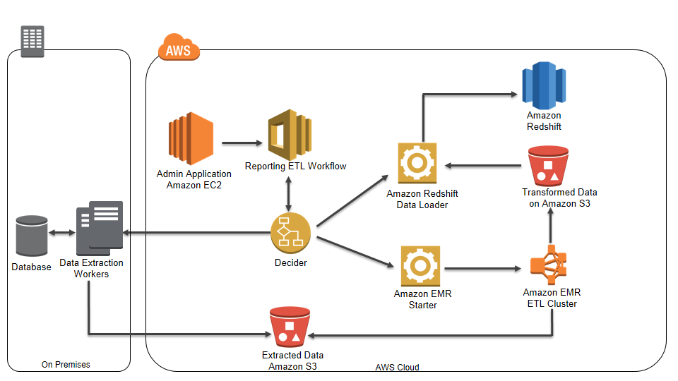 automating analytic workflows on aws aws big data blog