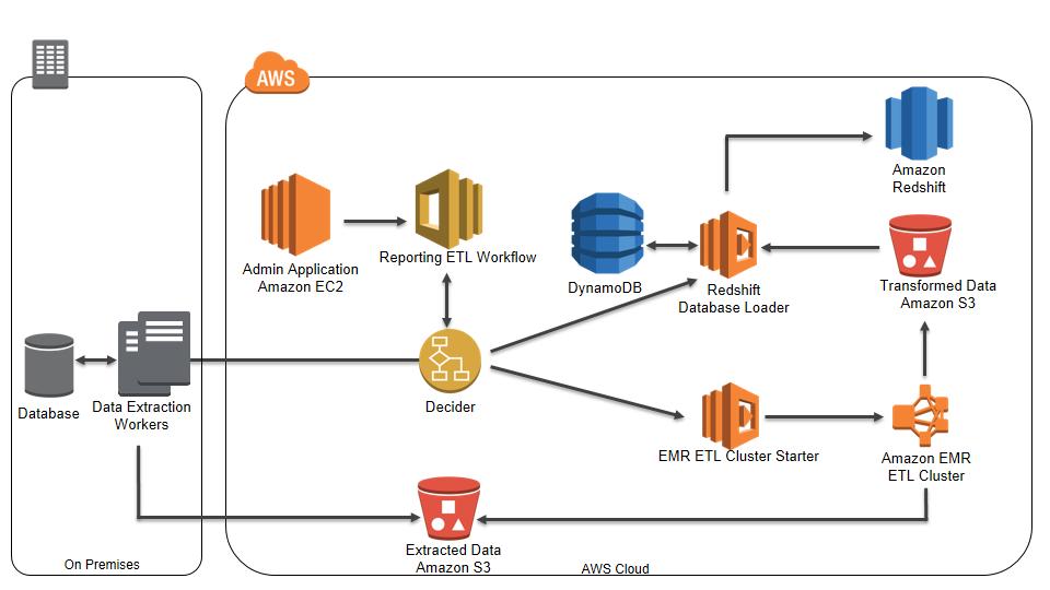 Automating Analytic Workflows on AWS | AWS Big Data Blog
