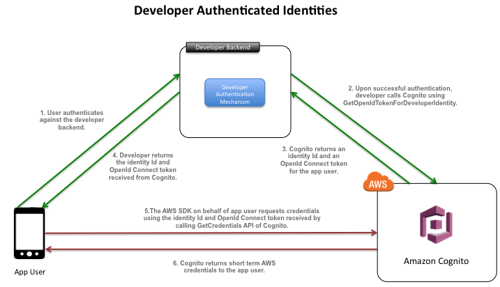Integrating Amazon Cognito using developer authenticated identities