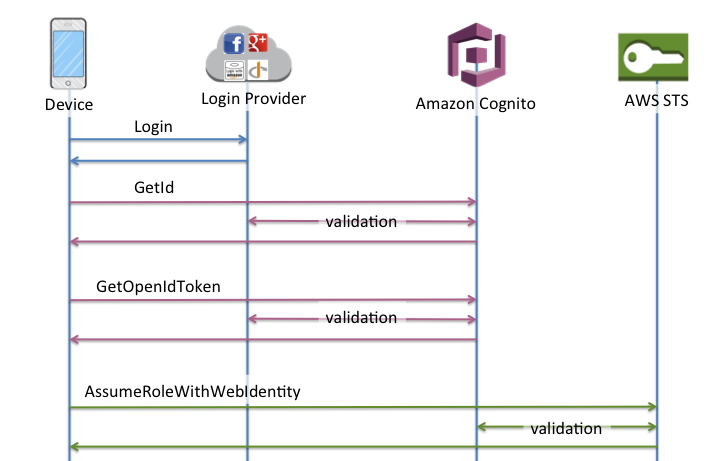 Understanding Amazon Cognito Authentication Part 4: Enhanced