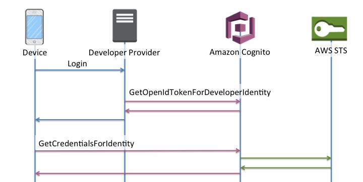 Understanding Amazon Cognito Authentication Part 4: Enhanced Flow