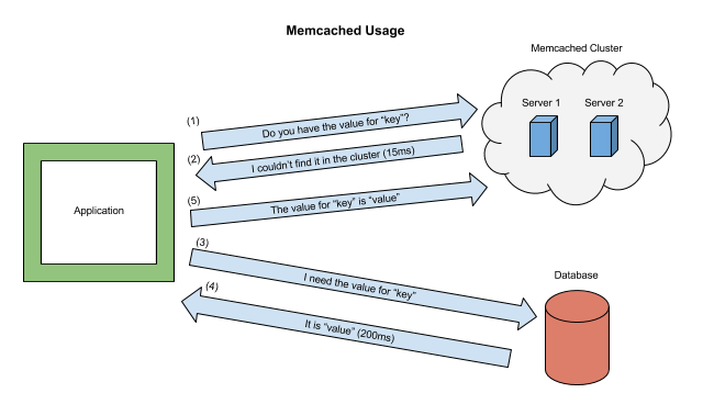 Memcached Diagram