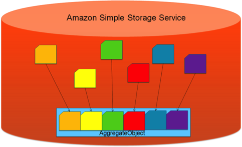 Efficient Amazon S3 Object Concatenation Using the AWS SDK for Ruby