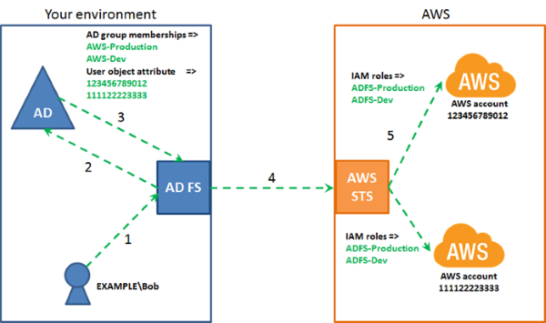 How to Set Up SSO to the AWS Management Console for Multiple