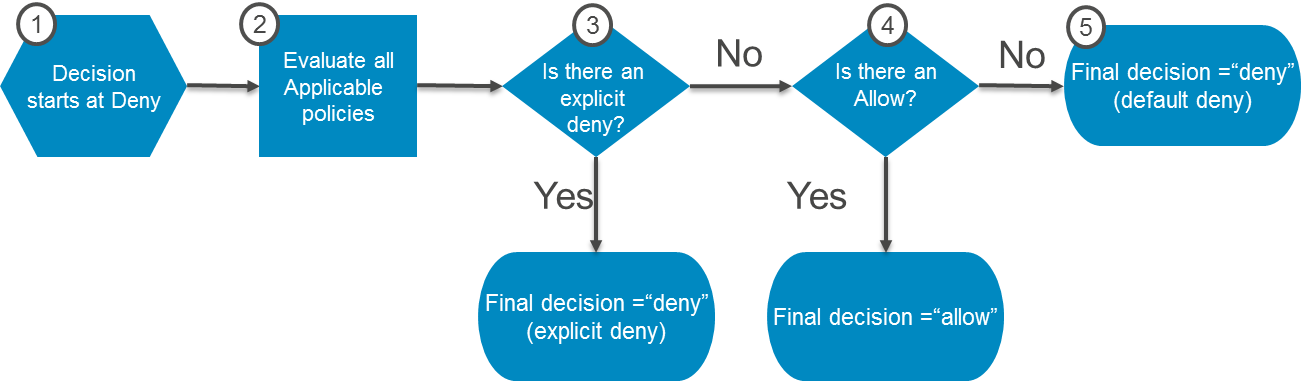 Diagram illustrating the authorization process