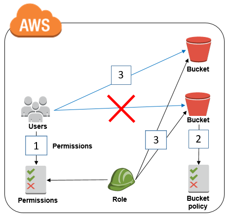 Diagram illustrating how this solution works for a bucket in the same account