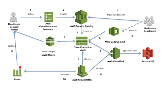 Aws Business Associate Agreement Aws Security Blog